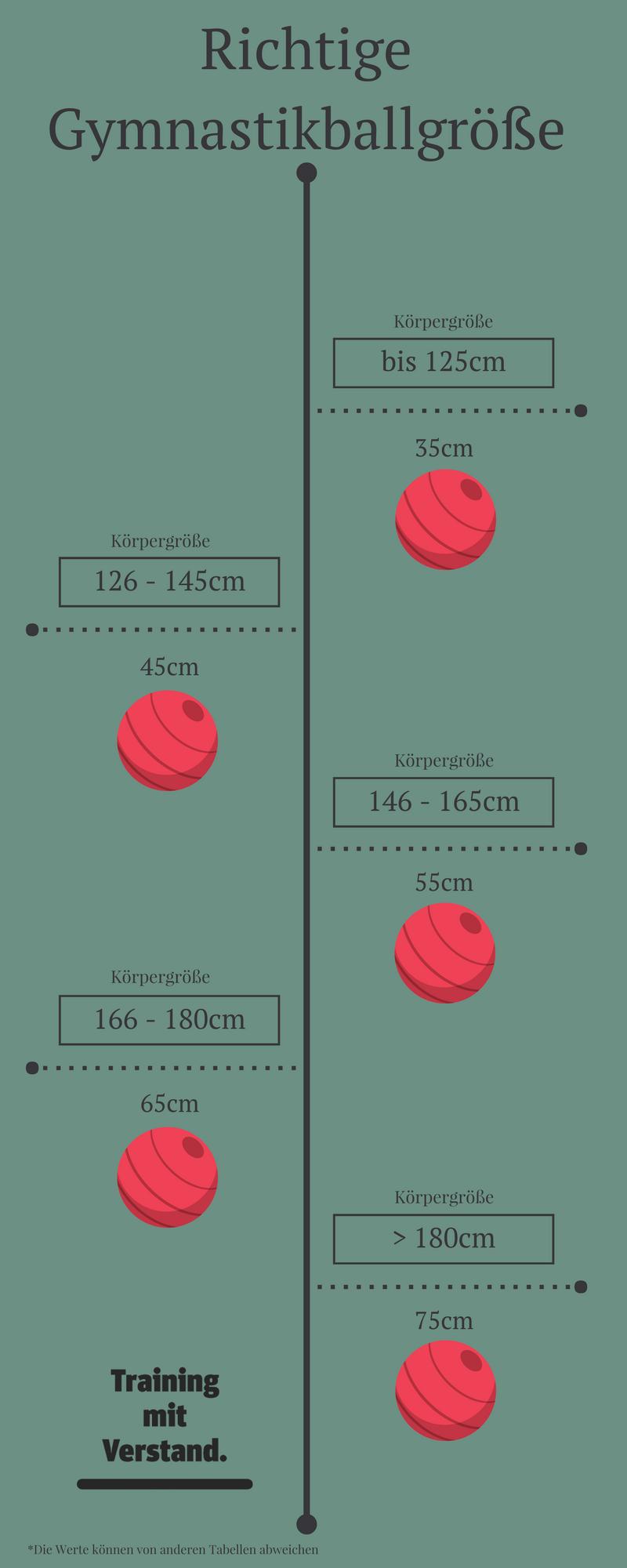 Infografik Richtige Größe Gymnastikball